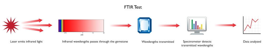 FTIR test diagram