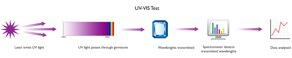 UV-VIS test diagram